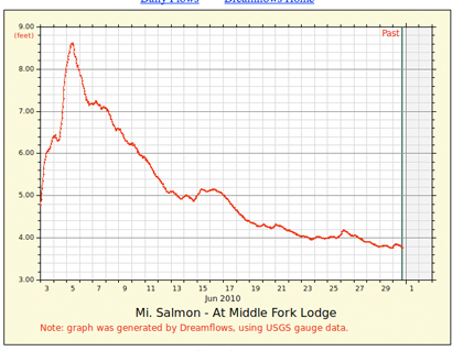 Guage-Middle_Fork_Salmon_June_2010